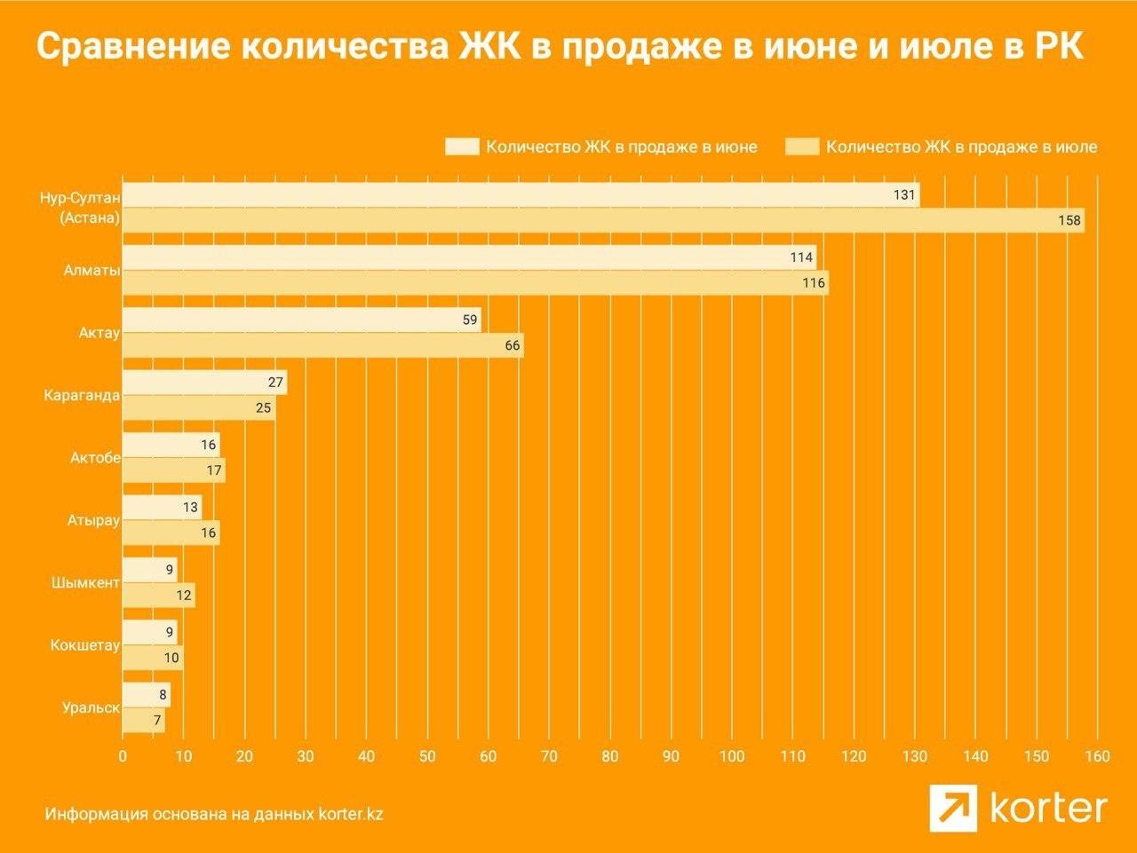 Цена первичного жилья в Алматы выросла за июль на 28 тысяч тенге за квадратный метр, фото-1