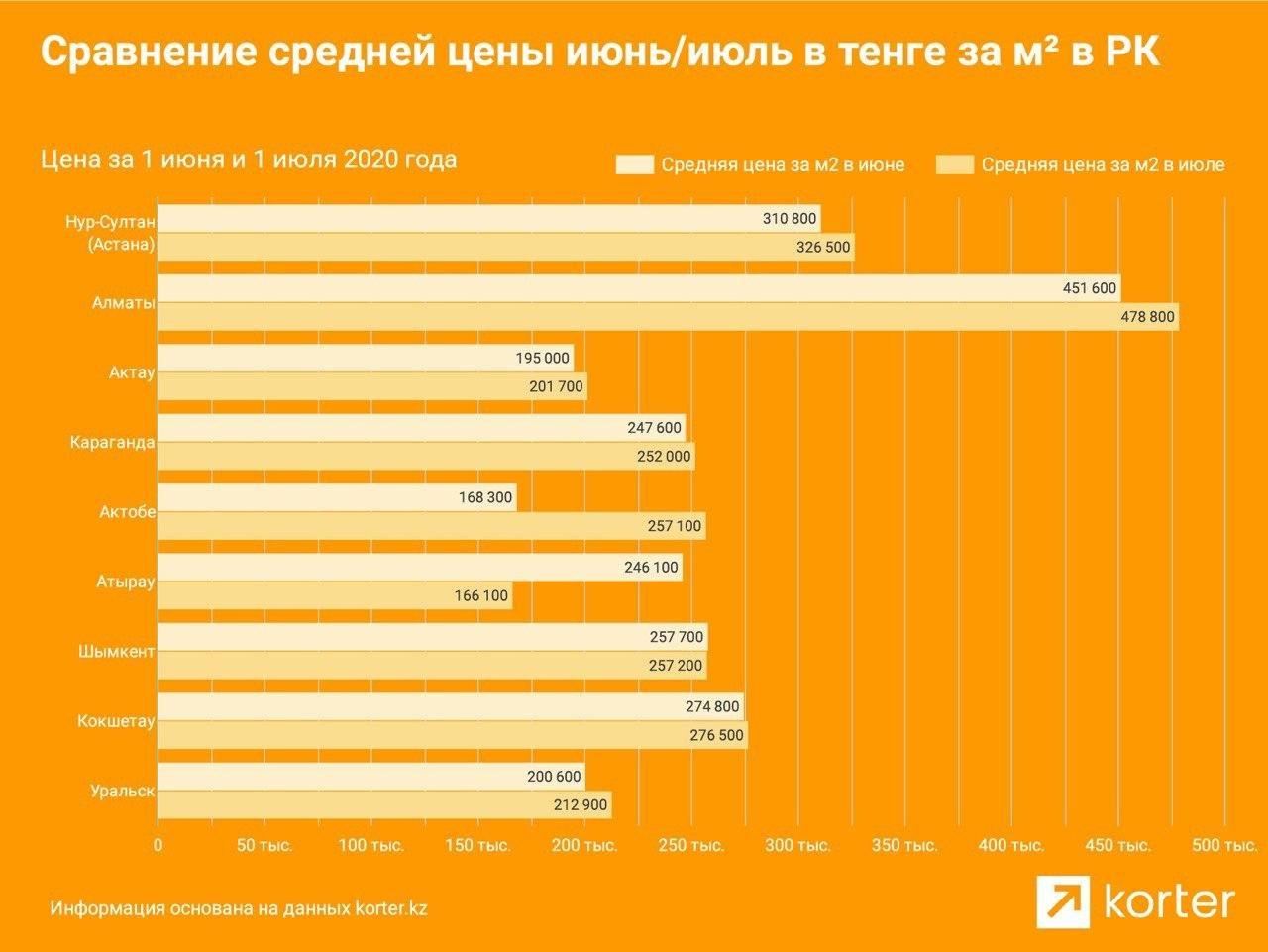 Цена первичного жилья в Алматы выросла за июль на 28 тысяч тенге за квадратный метр, фото-2