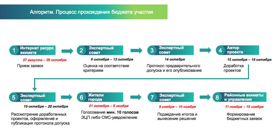 Общественный совет Алматы предложил рассматривать социальные проекты в рамках «Бюджета участия» , фото-1