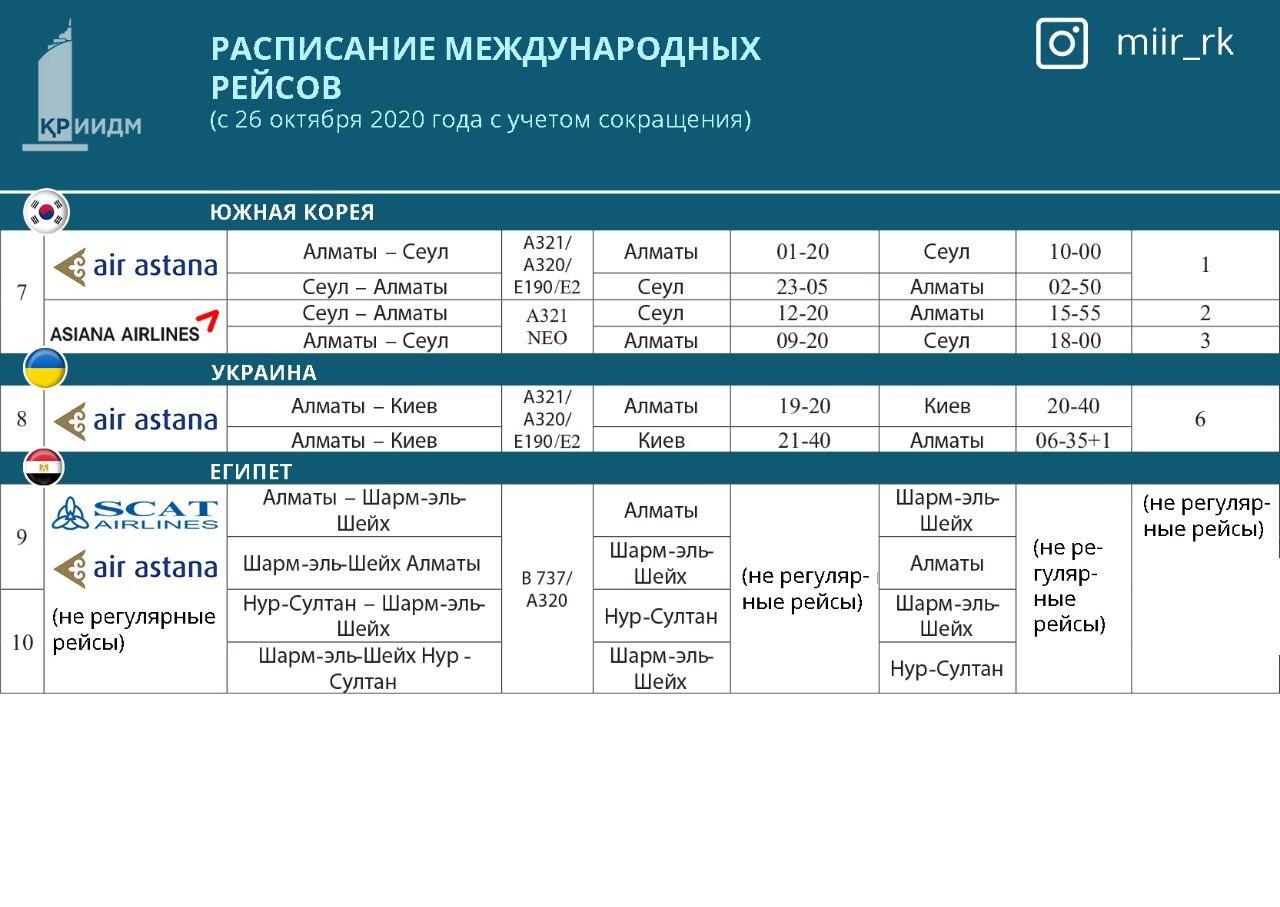 Новое расписание международных авиарейсов опубликовало МИИР Казахстана, фото-2