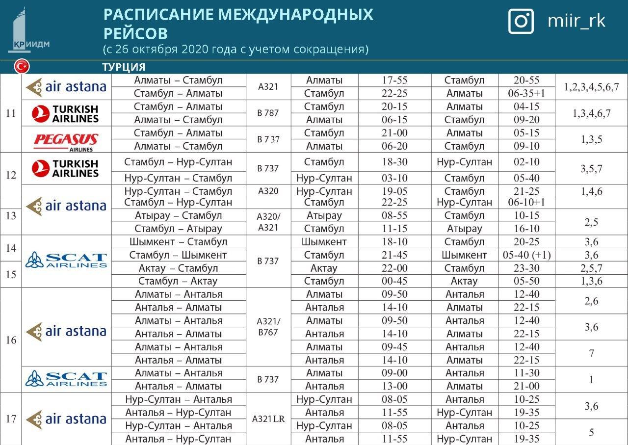 Новое расписание международных авиарейсов опубликовало МИИР Казахстана, фото-3