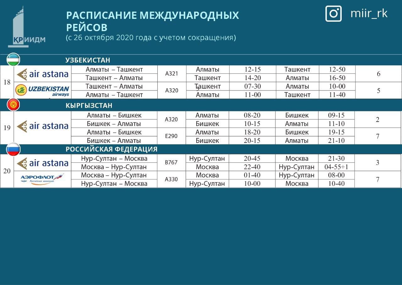 Новое расписание международных авиарейсов опубликовало МИИР Казахстана, фото-4