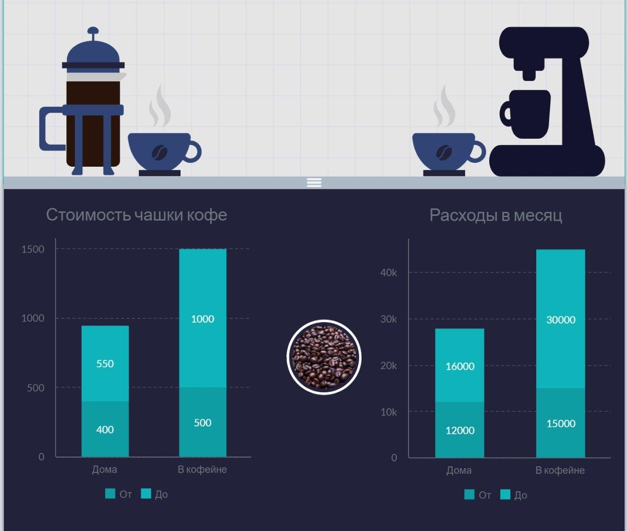 Стоимость кофе дома и в кофейнях