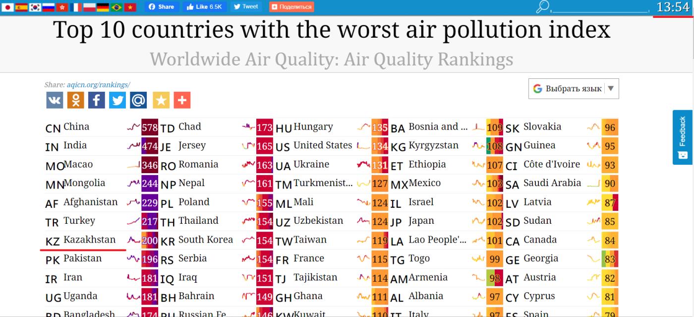 Скриншот с сайта aqicn.org