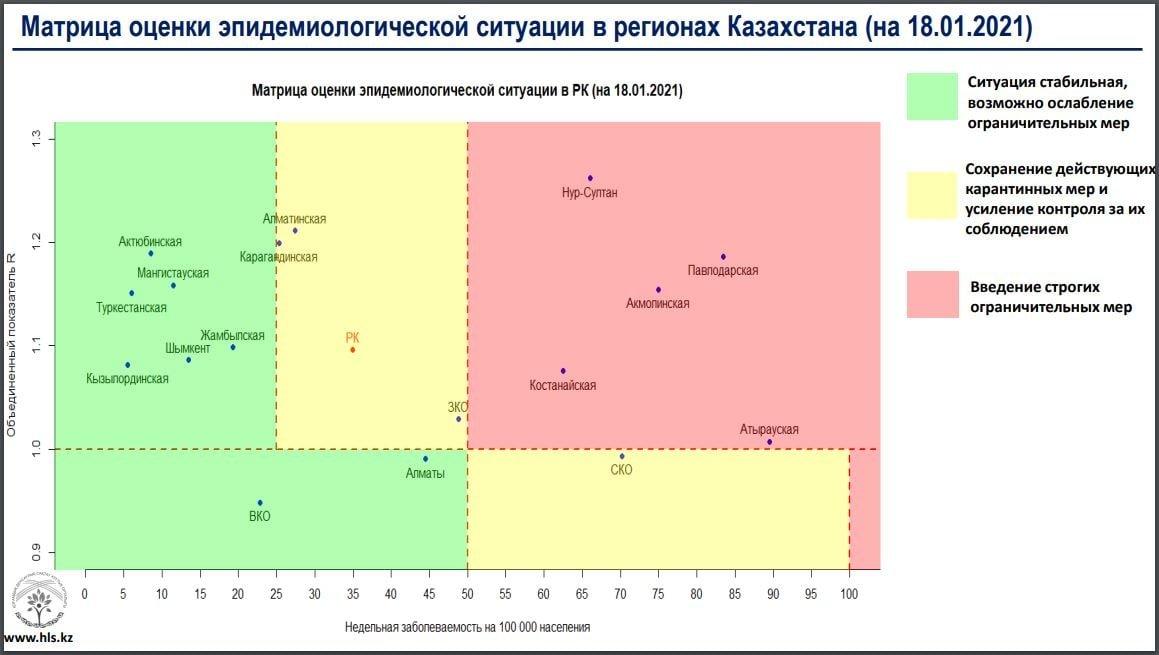 Алматы перешёл «зелёную» зону по росту заболеваемости коронавирусом, фото-1