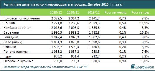 В среднем один житель Алматы съел 25 килограмм мяса в третий квартал 2020 года , фото-1