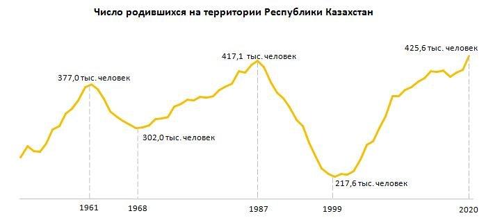 число родившихся в 2020 году, фото stat.gov.kz