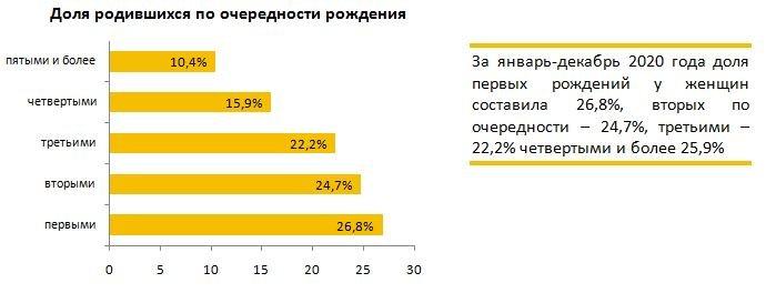 число родившихся по очередности, фото stat.gov.kz
