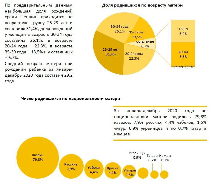 доля родившихся по возрасту матери, фото stat.gov.kz