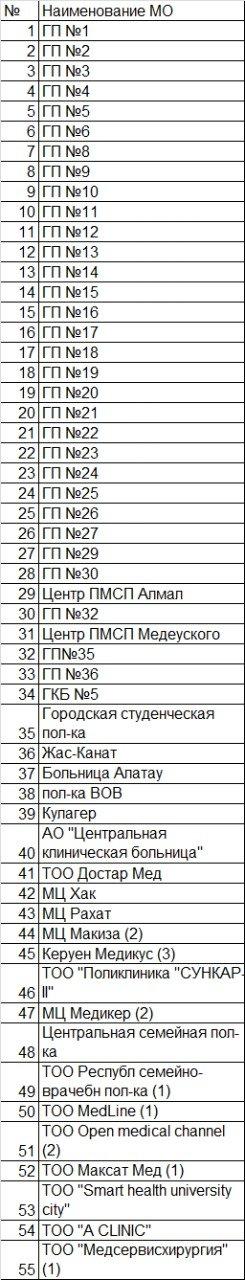 Вакцинация в ТРЦ Asia Park и Дворце республики в Алматы продолжится в ограниченном режиме, фото-1