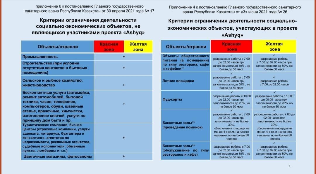 Объекты бизнеса будут работать по режиму «жёлтой» зоны в Алматы с 8 июня, фото-1