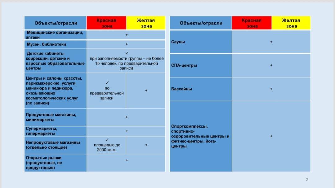 Объекты бизнеса будут работать по режиму «жёлтой» зоны в Алматы с 8 июня, фото-2