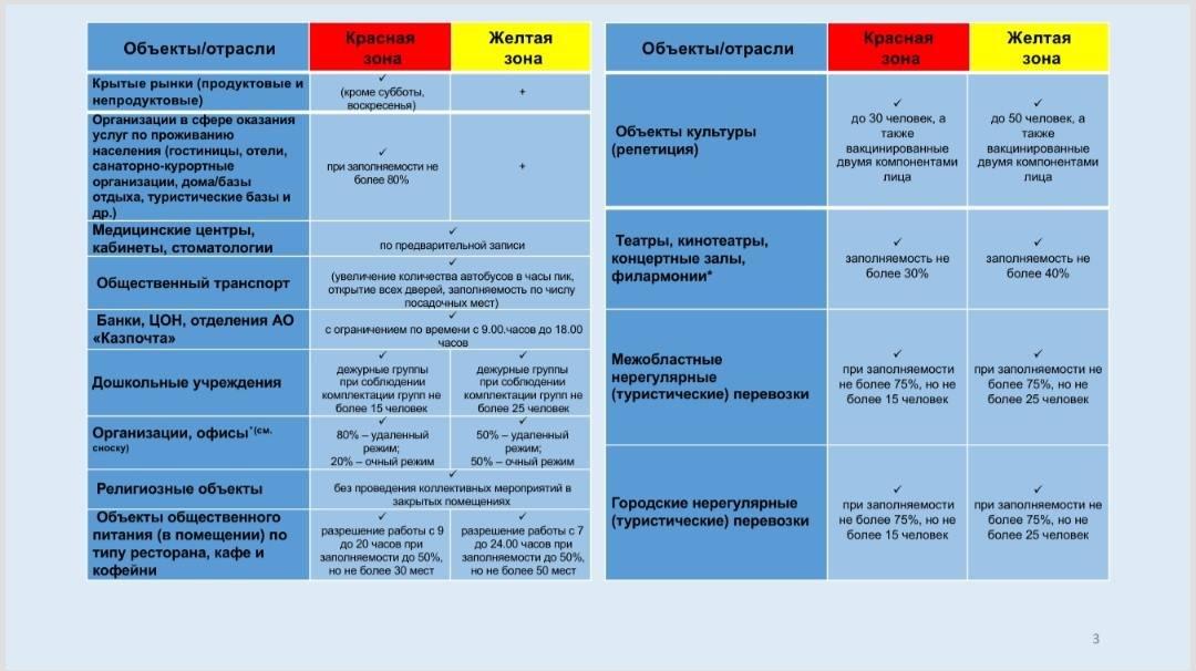 Объекты бизнеса будут работать по режиму «жёлтой» зоны в Алматы с 8 июня, фото-3