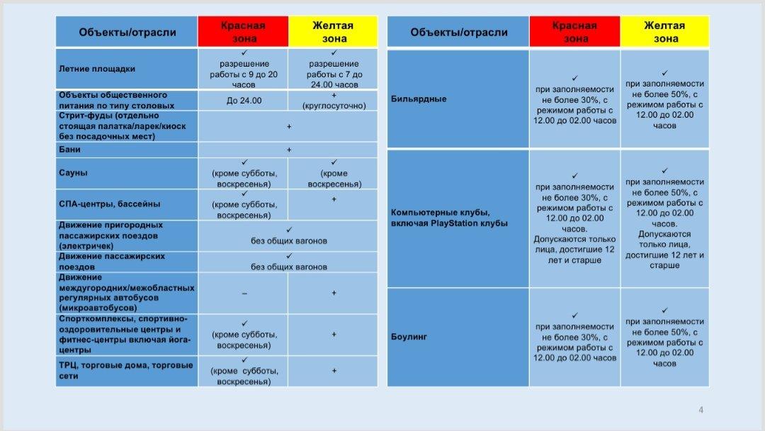 Объекты бизнеса будут работать по режиму «жёлтой» зоны в Алматы с 8 июня, фото-4