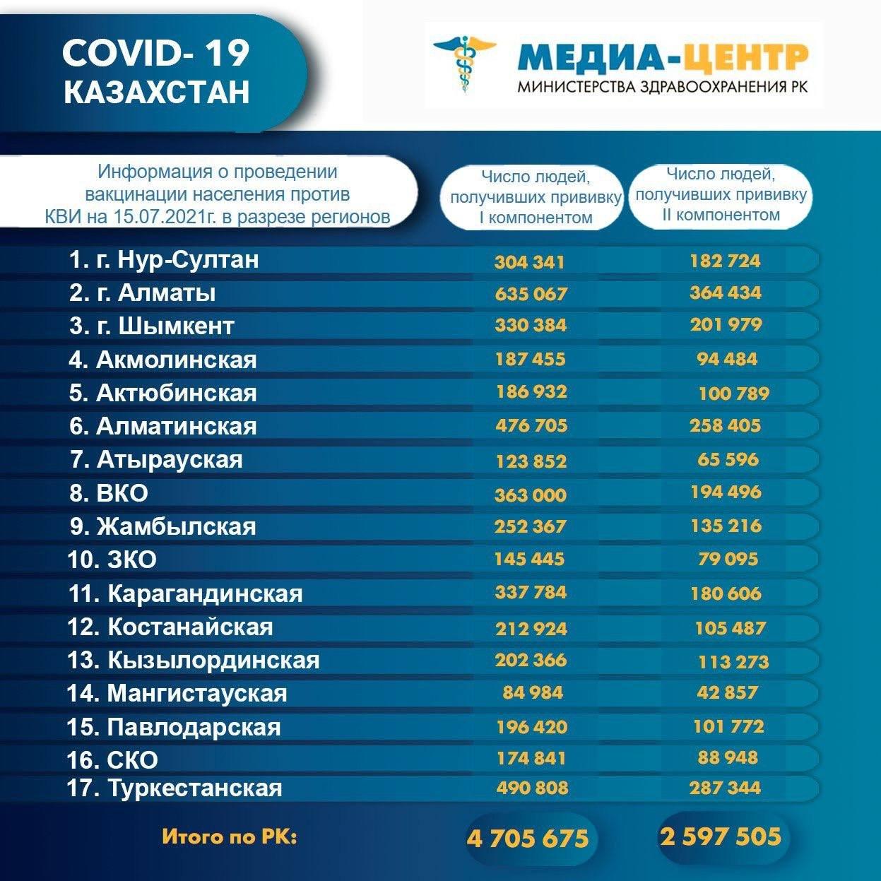 В Казахстане первым компонентом от COVID-19 привились 4,7 млн человек , фото-1