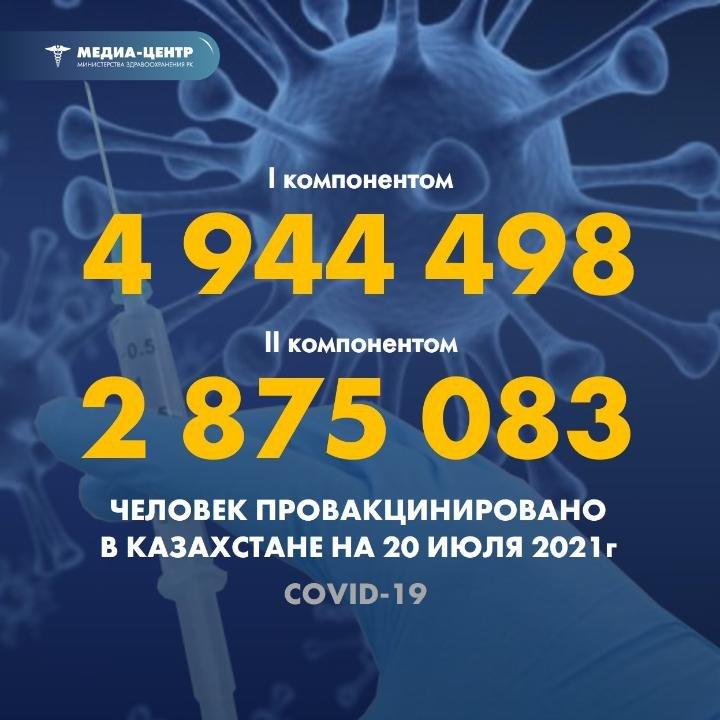В Казахстане первым компонентом привито 4,9 млн. чел, фото-1